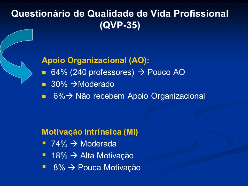 Questionário de Qualidade de Vida Profissional (QVP-35) Apoio Organizacional (AO): 64% (240 professores) Pouco AO 30% Moderado 6% Não recebem Apoio Or