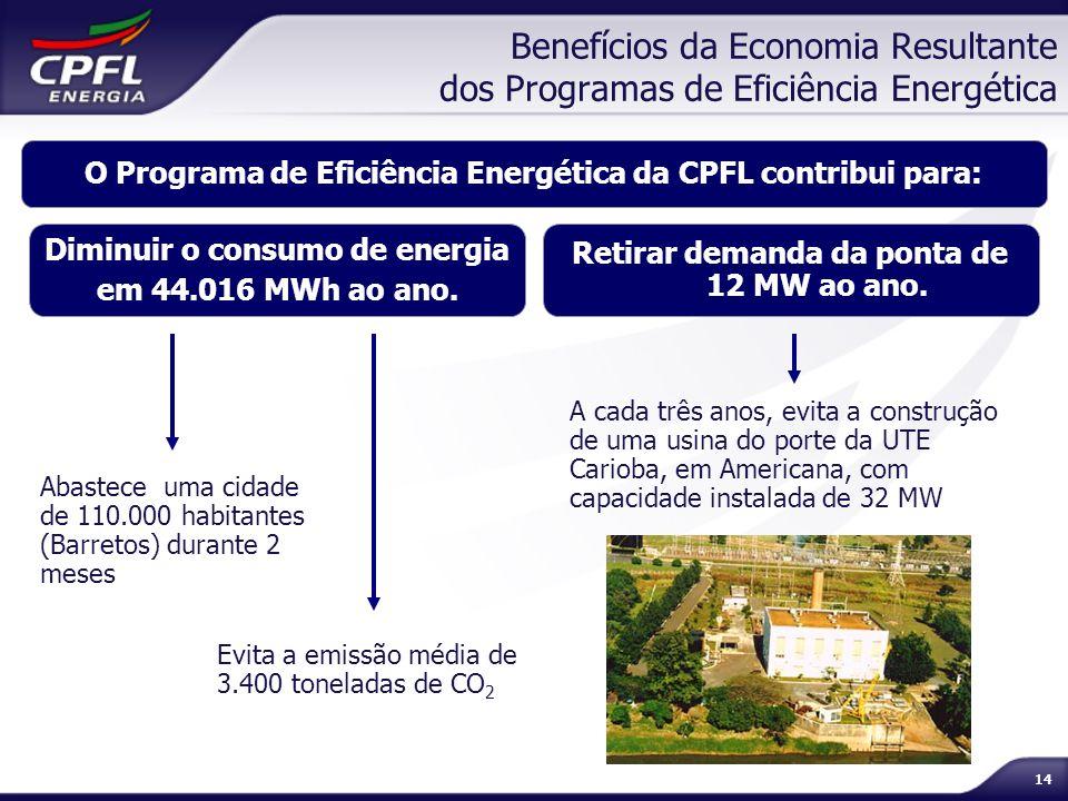 14 Benefícios da Economia Resultante dos Programas de Eficiência Energética O Programa de Eficiência Energética da CPFL contribui para: Abastece uma c