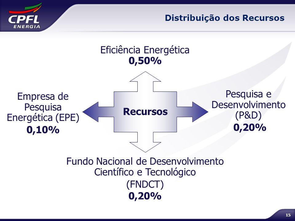 15 Distribuição dos Recursos Recursos Eficiência Energética 0,50% Pesquisa e Desenvolvimento (P&D) 0,20% Fundo Nacional de Desenvolvimento Científico