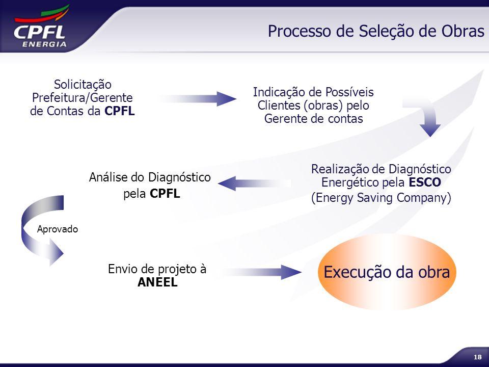 18 Processo de Seleção de Obras Solicitação Prefeitura/Gerente de Contas da CPFL Indicação de Possíveis Clientes (obras) pelo Gerente de contas Realiz