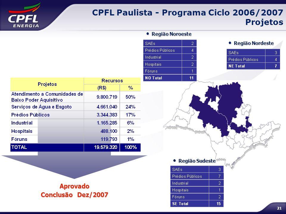 21 Região Noroeste Região Noroeste Região Sudeste Região Sudeste Região Nordeste Região Nordeste CPFL Paulista - Programa Ciclo 2006/2007 Projetos Apr