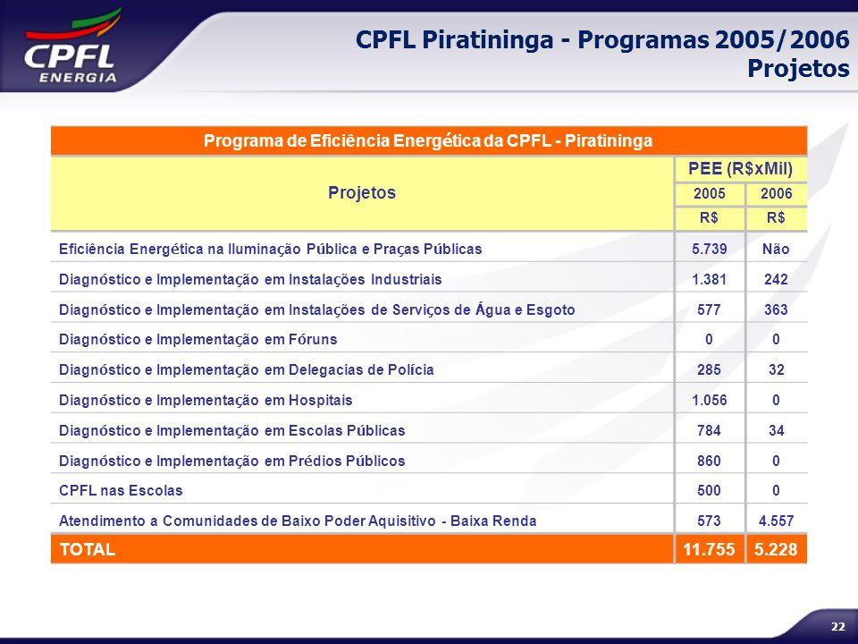 22 CPFL Piratininga - Programas 2005/2006 Projetos Programa de Eficiência Energ é tica da CPFL - Piratininga Projetos PEE (R$xMil) 20052006 R$ Eficiên