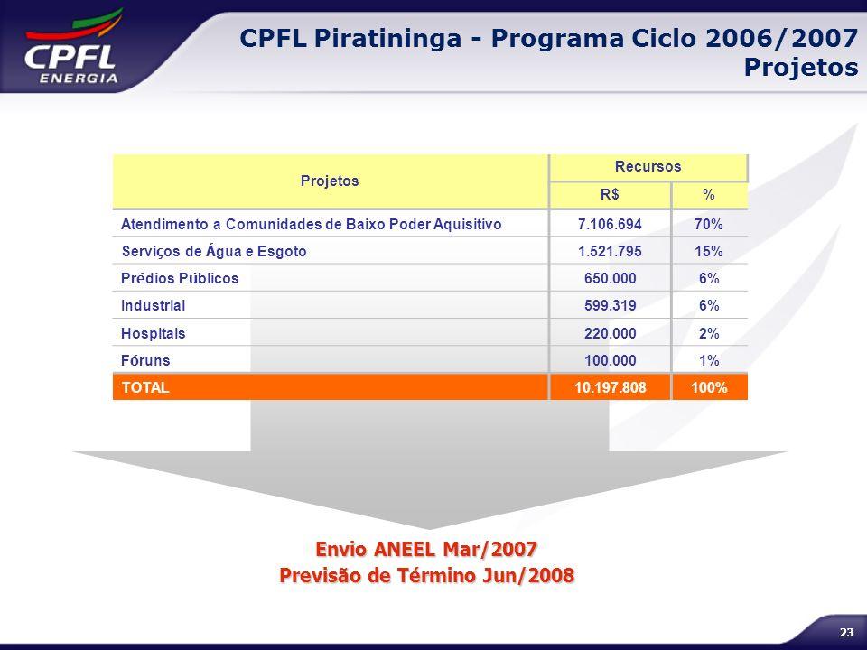 23 CPFL Piratininga - Programa Ciclo 2006/2007 Projetos Envio ANEEL Mar/2007 Previsão de Término Jun/2008 Projetos Recursos R$% Atendimento a Comunida