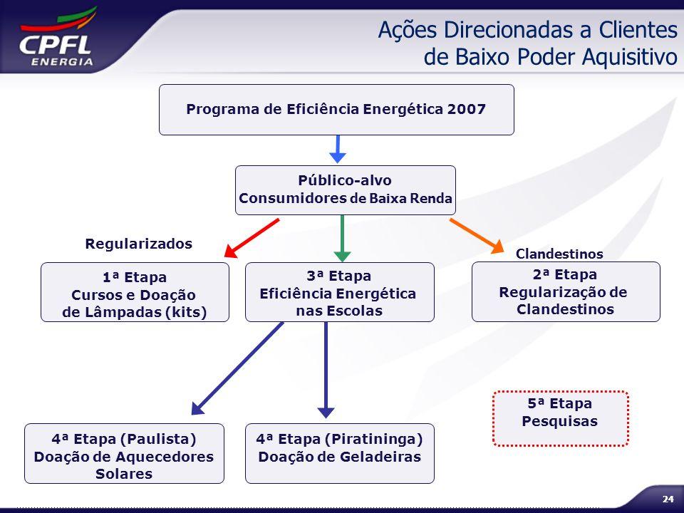 24 Ações Direcionadas a Clientes de Baixo Poder Aquisitivo Regularizados Programa de Eficiência Energética 2007 Público-alvo Consumidores de Baixa Ren