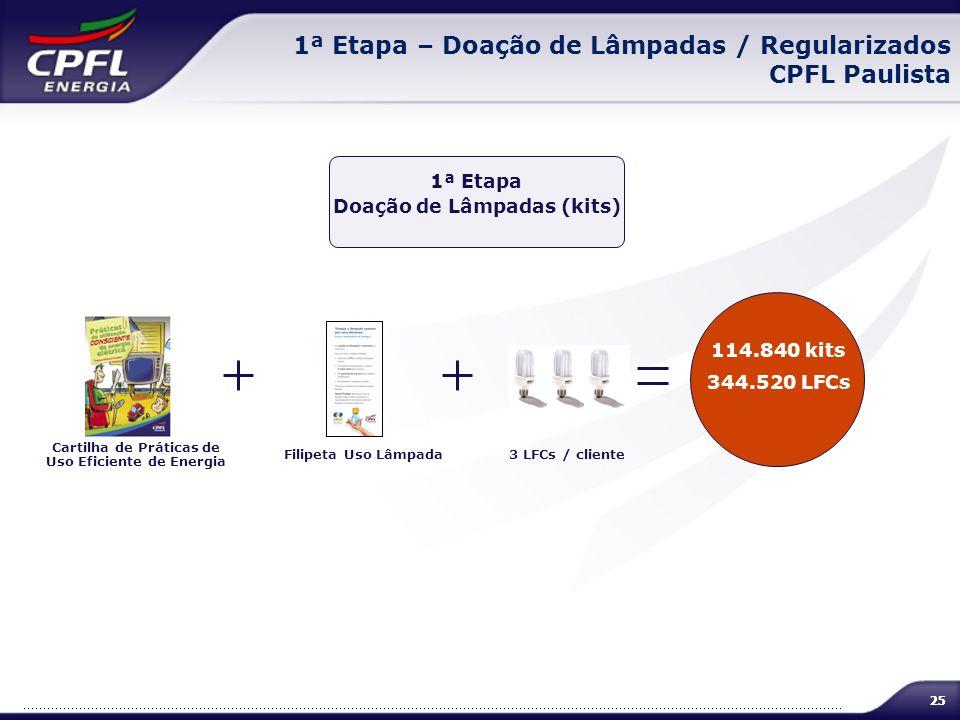 25 1ª Etapa – Doação de Lâmpadas / Regularizados CPFL Paulista 114.840 kits 344.520 LFCs 1ª Etapa Doação de Lâmpadas (kits) Cartilha de Práticas de Us