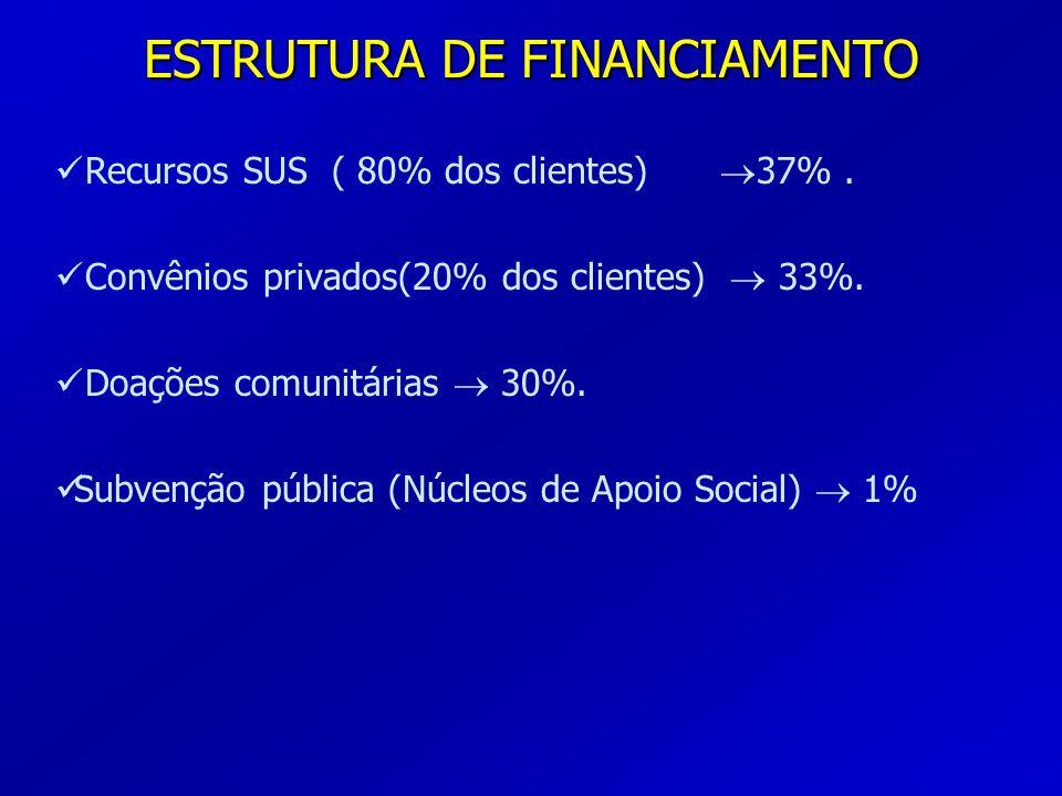 ESTRUTURA DE FINANCIAMENTO Recursos SUS ( 80% dos clientes) 37%. Convênios privados(20% dos clientes) 33%. Doações comunitárias 30%. Subvenção pública
