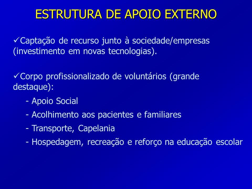 ESTRUTURA DE APOIO EXTERNO Captação de recurso junto à sociedade/empresas (investimento em novas tecnologias). Corpo profissionalizado de voluntários