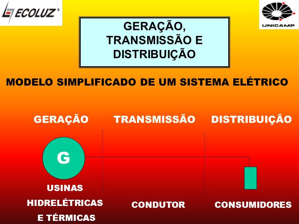 MODELO SIMPLIFICADO DE UM SISTEMA ELÉTRICO G GERAÇÃOTRANSMISSÃODISTRIBUIÇÃO USINAS HIDRELÉTRICAS E TÉRMICAS CONDUTORCONSUMIDORES GERAÇÃO, TRANSMISSÃO