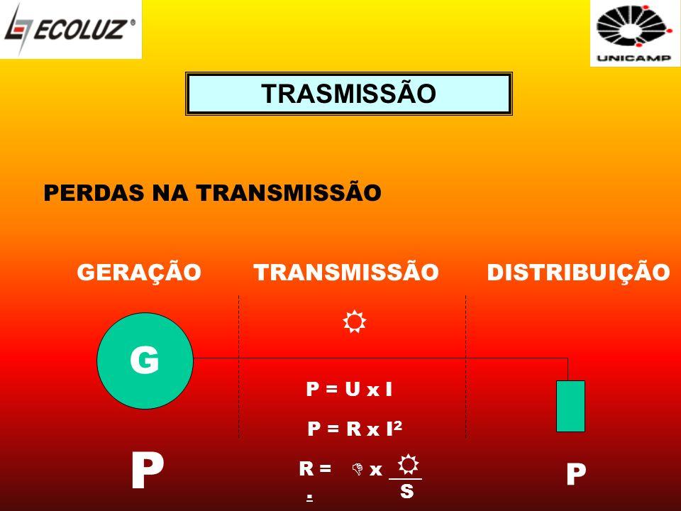PERDAS NA TRANSMISSÃO G GERAÇÃOTRANSMISSÃODISTRIBUIÇÃO P R = x. S P P = U x I P = R x I 2 TRASMISSÃO