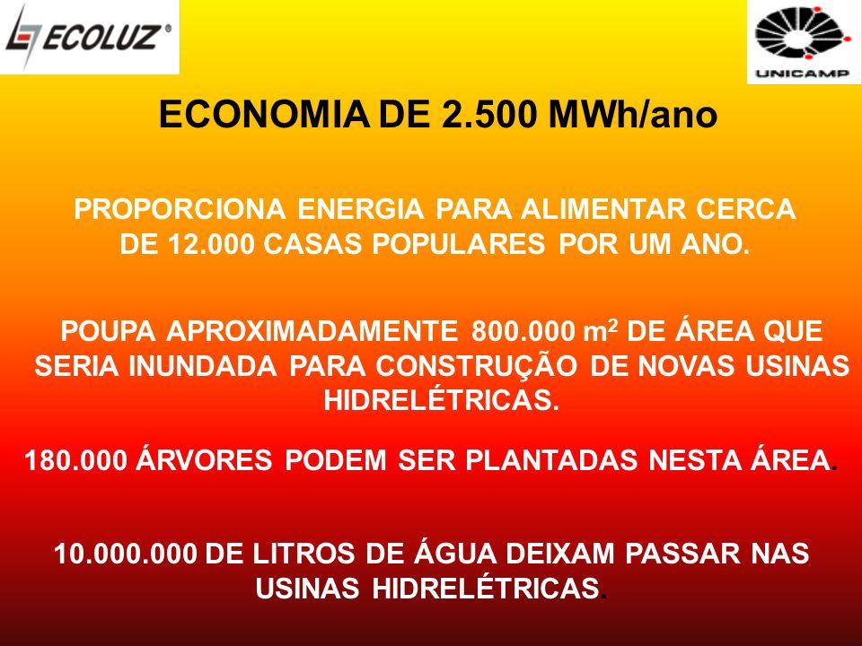 ECONOMIA DE 2.500 MWh/ano PROPORCIONA ENERGIA PARA ALIMENTAR CERCA DE 12.000 CASAS POPULARES POR UM ANO. POUPA APROXIMADAMENTE 800.000 m 2 DE ÁREA QUE