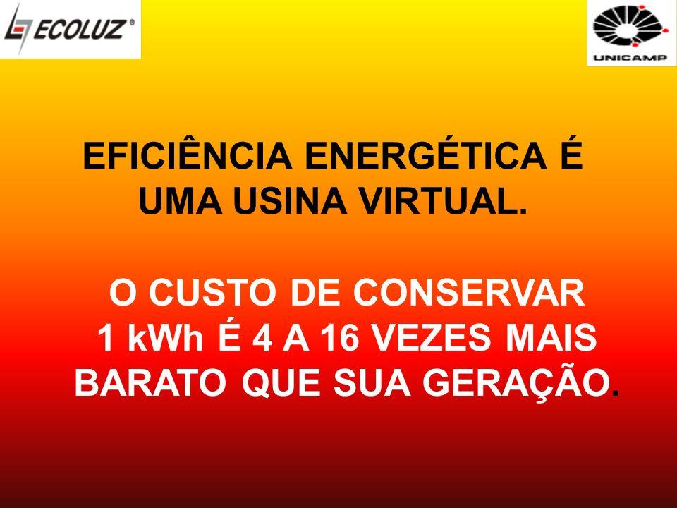 O CUSTO DE CONSERVAR 1 kWh É 4 A 16 VEZES MAIS BARATO QUE SUA GERAÇÃO. EFICIÊNCIA ENERGÉTICA É UMA USINA VIRTUAL.