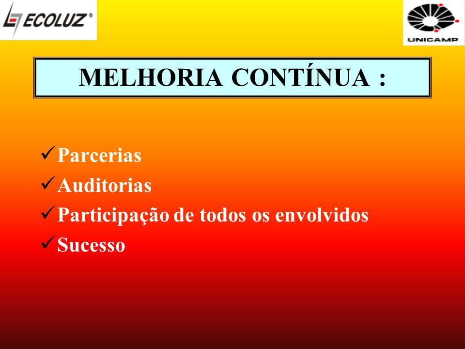 MELHORIA CONTÍNUA : Parcerias Auditorias Participação de todos os envolvidos Sucesso