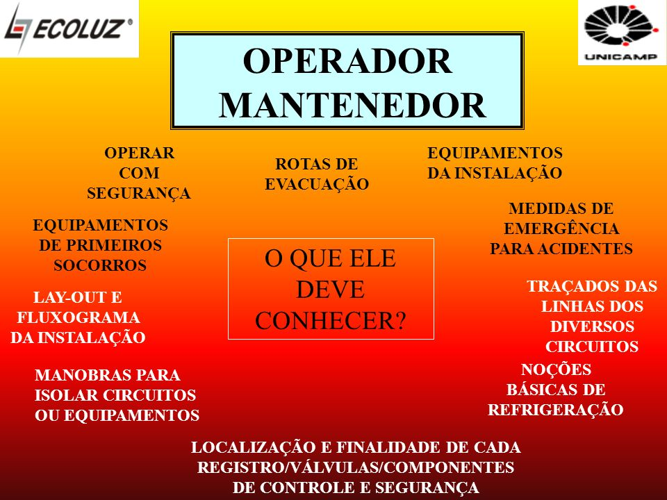 OPERADOR MANTENEDOR O QUE ELE DEVE CONHECER? OPERAR COM SEGURANÇA ROTAS DE EVACUAÇÃO MEDIDAS DE EMERGÊNCIA PARA ACIDENTES EQUIPAMENTOS DA INSTALAÇÃO E