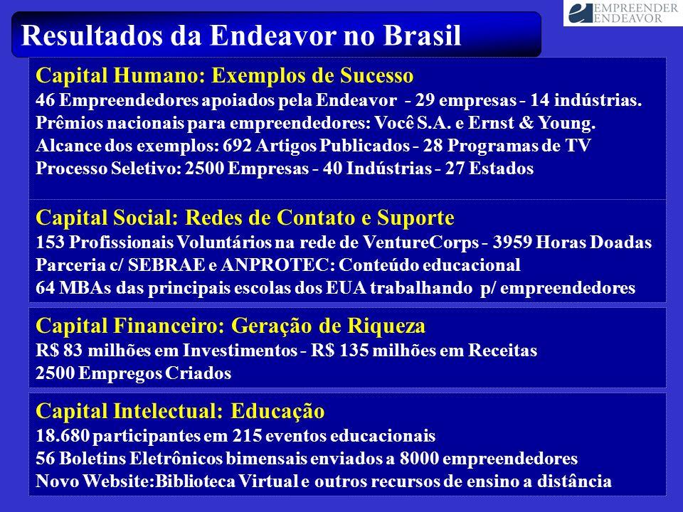 Resultados da Endeavor no Brasil Capital Humano: Exemplos de Sucesso 46 Empreendedores apoiados pela Endeavor - 29 empresas - 14 indústrias. Prêmios n