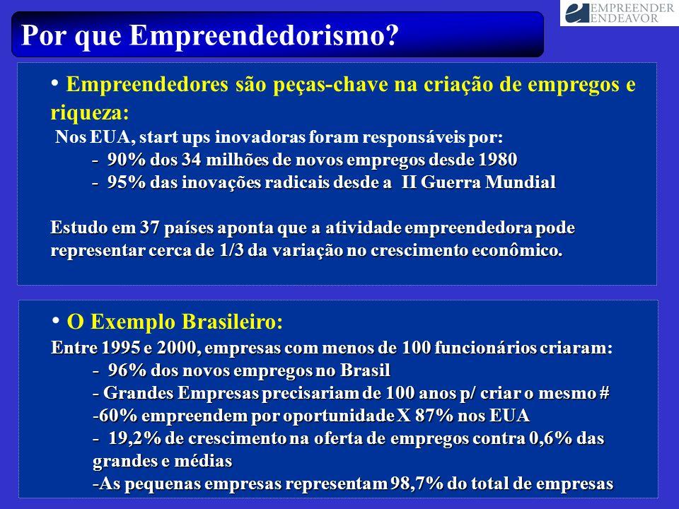 Empreendedores são peças-chave na criação de empregos e riqueza: Nos EUA, start ups inovadoras foram responsáveis por: - 90% dos 34 milhões de novos e