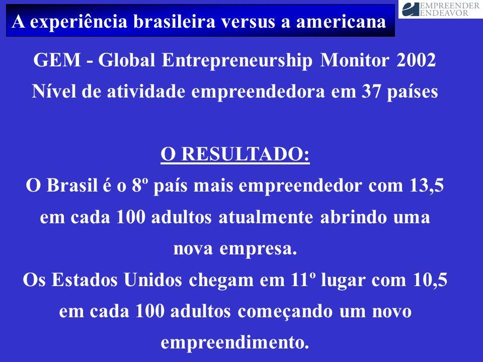 A experiência brasileira versus a americana GEM - Global Entrepreneurship Monitor 2002 Nível de atividade empreendedora em 37 países O RESULTADO: O Br