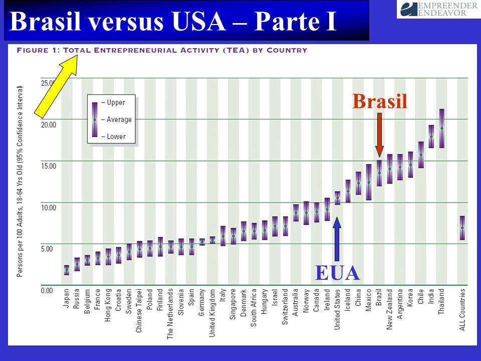 Brasil versus USA – Parte I Brasil EUA