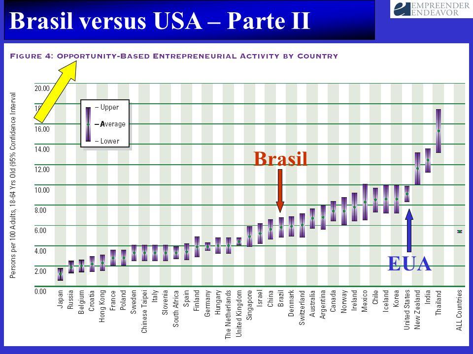 Brasil versus USA – Parte II Brasil EUA