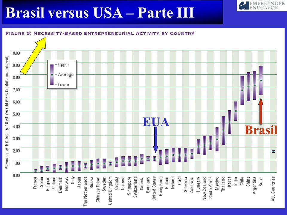 Brasil versus USA – Parte III EUA Brasil