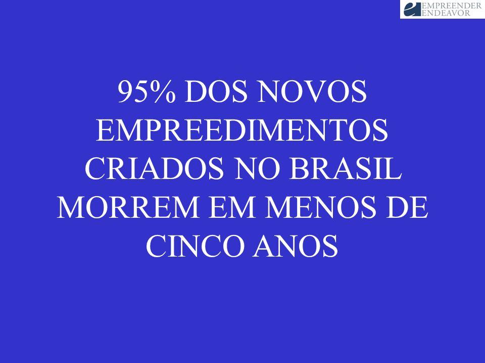 95% DOS NOVOS EMPREEDIMENTOS CRIADOS NO BRASIL MORREM EM MENOS DE CINCO ANOS