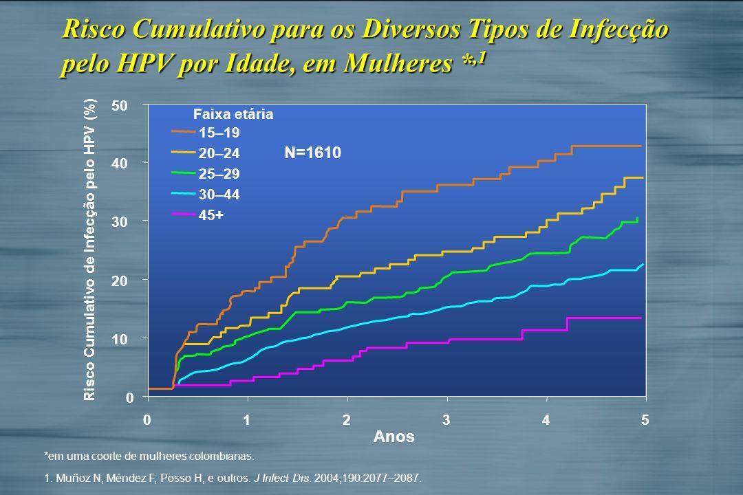 Risco Cumulativo para os Diversos Tipos de Infecção pelo HPV por Idade, em Mulheres *,1 *em uma coorte de mulheres colombianas. 1. Muñoz N, Méndez F,