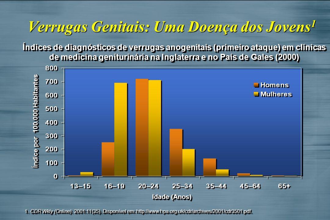 Verrugas Genitais: Uma Doença dos Jovens 1 Índices de diagnósticos de verrugas anogenitais (primeiro ataque) em clínicas de medicina geniturinária na