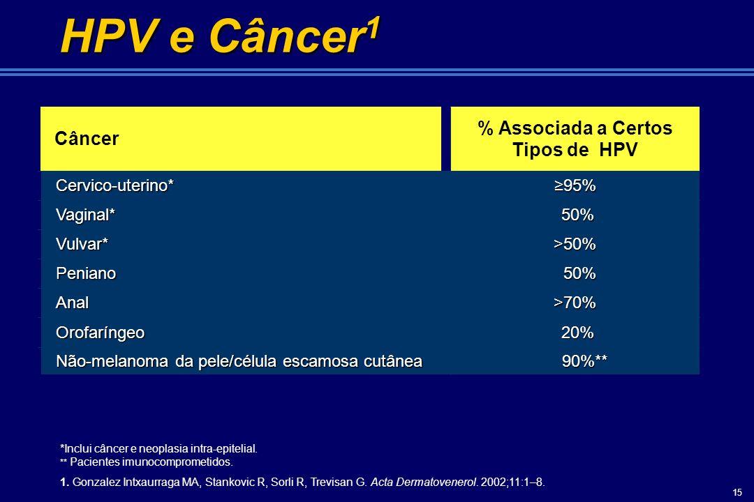 15 20% 20%Orofaríngeo 95%95%Cervico-uterino* 90%** 90%** Não-melanoma da pele/célula escamosa cutânea >70%Anal 50% 50%Peniano >50% Vulvar* 50% 50%Vagi