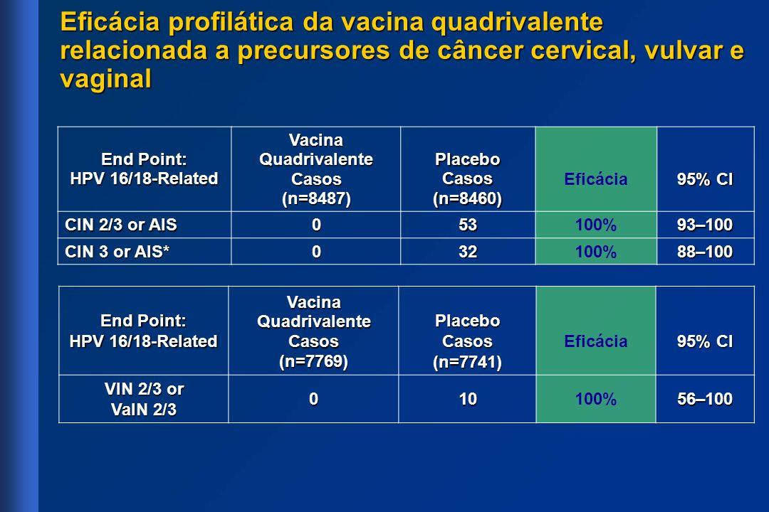 End Point: HPV 16/18-Related Vacina Quadrivalente Casos(n=8487) Placebo Casos (n=8460) Eficácia 95% CI CIN 2/3 or AIS 053100% 93–100 CIN 3 or AIS* 032