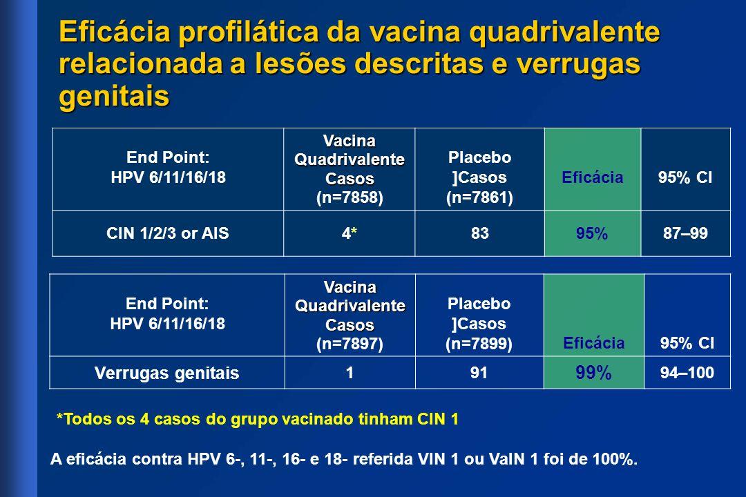Eficácia profilática da vacina quadrivalente relacionada a lesões descritas e verrugas genitais End Point: HPV 6/11/16/18 Vacina Quadrivalente Casos (