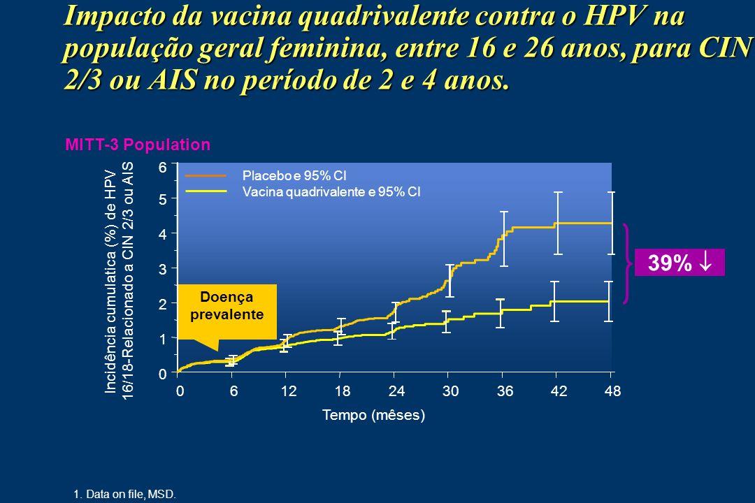 Impacto da vacina quadrivalente contra o HPV na população geral feminina, entre 16 e 26 anos, para CIN 2/3 ou AIS no período de 2 e 4 anos. 1. Data on