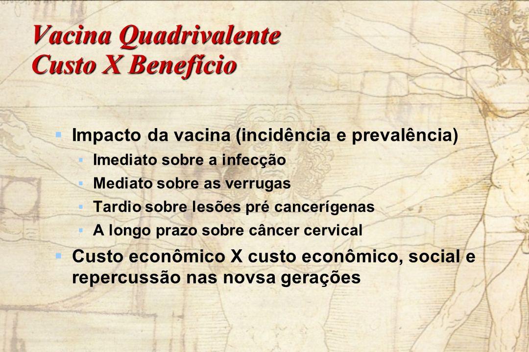 Vacina Quadrivalente Custo X Benefício Impacto da vacina (incidência e prevalência) Imediato sobre a infecção Mediato sobre as verrugas Tardio sobre l