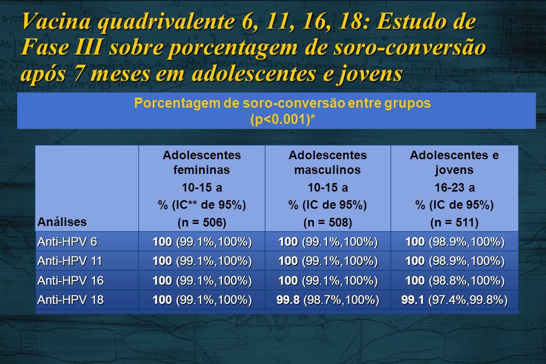 Análises Adolescentes femininas 10-15 a % (IC** de 95%) (n = 506) Adolescentes masculinos 10-15 a % (IC de 95%) (n = 508) Adolescentes e jovens 16-23