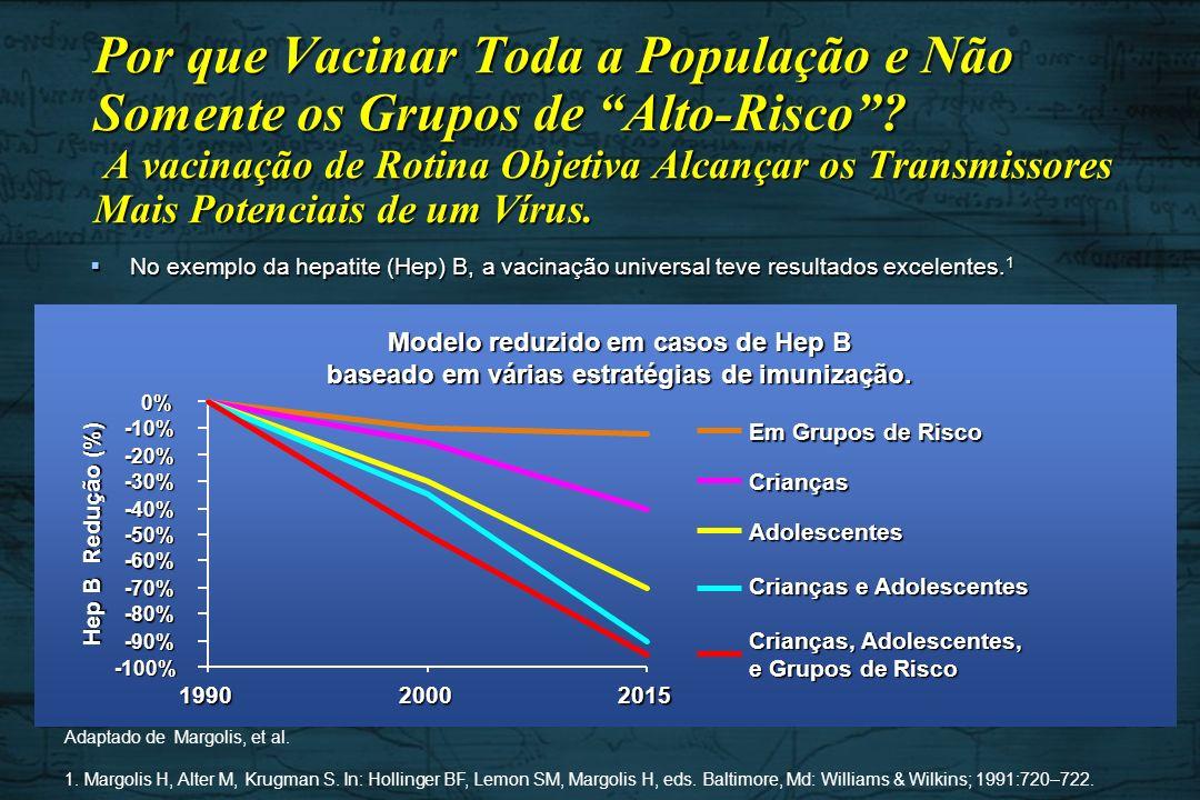 Modelo reduzido em casos de Hep B baseado em várias estratégias de imunização. Por que Vacinar Toda a População e Não Somente os Grupos de Alto-Risco?