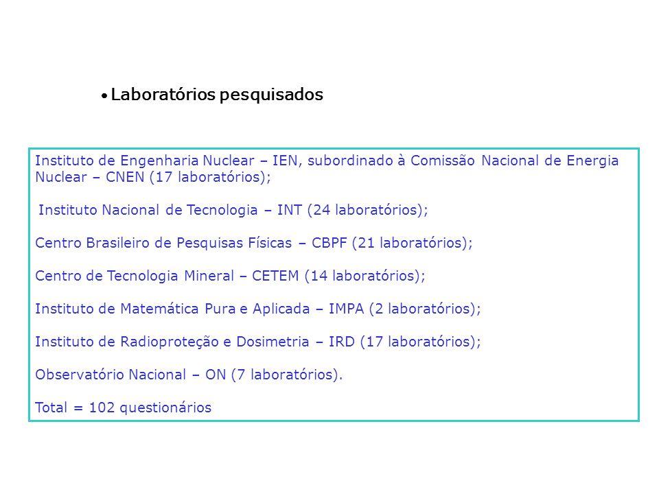 Laboratórios pesquisados Instituto de Engenharia Nuclear – IEN, subordinado à Comissão Nacional de Energia Nuclear – CNEN (17 laboratórios); Instituto