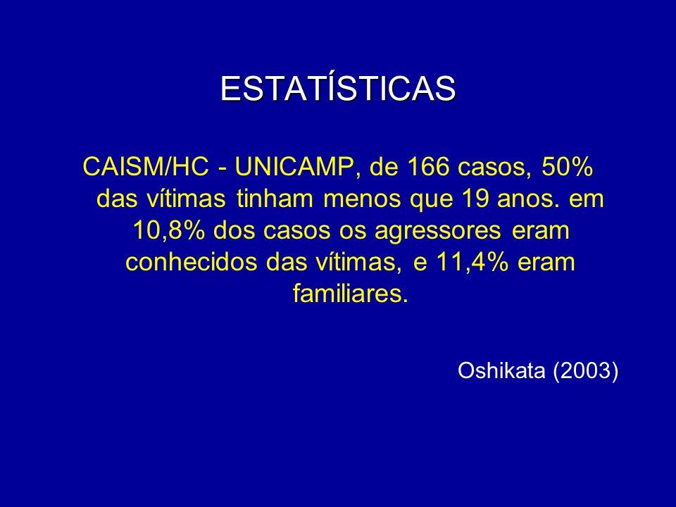 ESTATÍSTICAS CAISM/HC - UNICAMP, de 166 casos, 50% das vítimas tinham menos que 19 anos. em 10,8% dos casos os agressores eram conhecidos das vítimas,