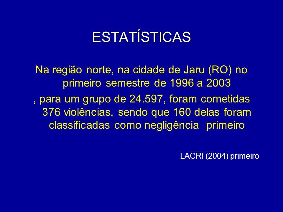 ESTATÍSTICAS Na região norte, na cidade de Jaru (RO) no primeiro semestre de 1996 a 2003, para um grupo de 24.597, foram cometidas 376 violências, sen