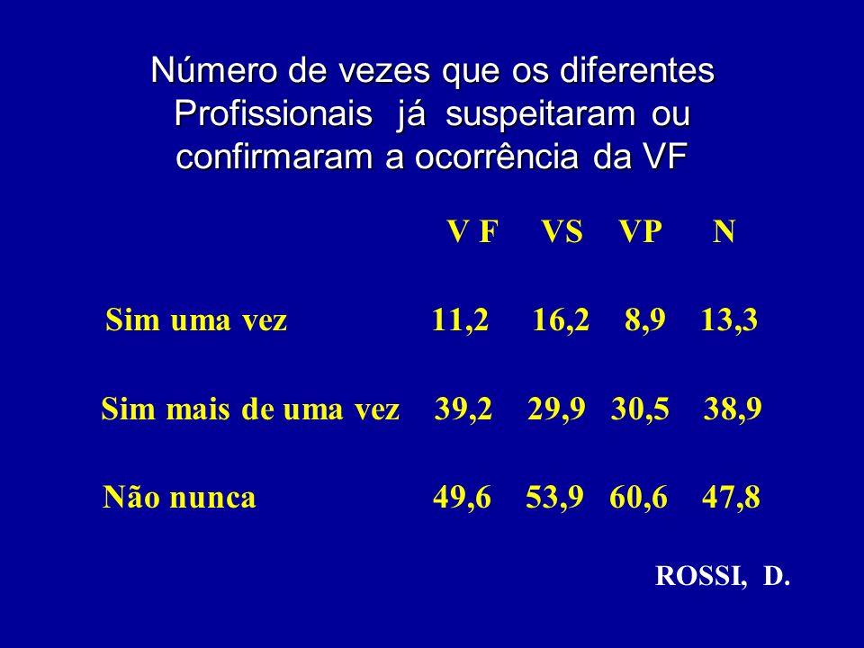 Número de vezes que os diferentes Profissionais já suspeitaram ou confirmaram a ocorrência da VF V F VS VP N Sim uma vez 11,2 16,2 8,9 13,3 Sim mais d