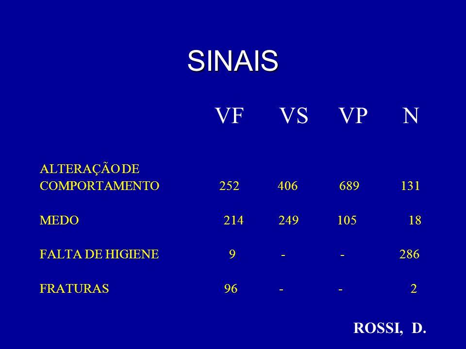 SINAIS VF VS VP N ALTERAÇÃO DE COMPORTAMENTO 252 406 689 131 MEDO 214 249 105 18 FALTA DE HIGIENE 9 - - 286 FRATURAS 96 - - 2 ROSSI, D.