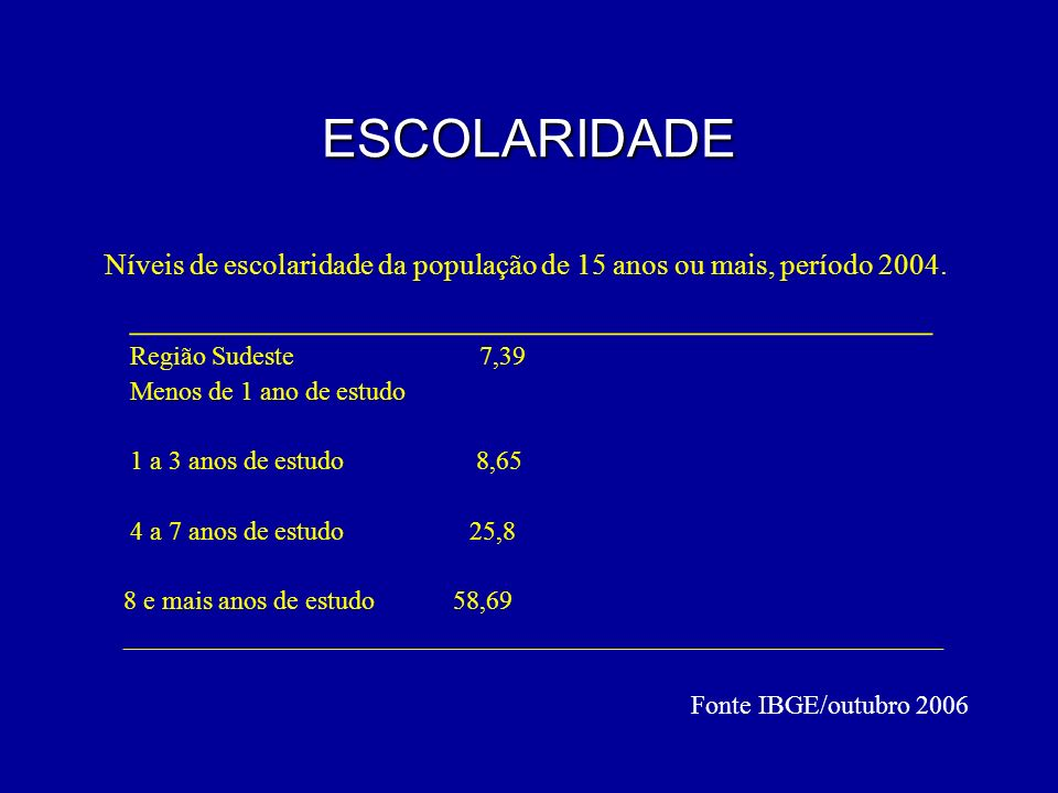 ESCOLARIDADE Níveis de escolaridade da população de 15 anos ou mais, período 2004. __________________________________ Região Sudeste 7,39 Menos de 1 a