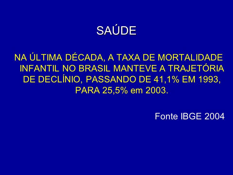 SAÚDE NA ÚLTIMA DÉCADA, A TAXA DE MORTALIDADE INFANTIL NO BRASIL MANTEVE A TRAJETÓRIA DE DECLÍNIO, PASSANDO DE 41,1% EM 1993, PARA 25,5% em 2003. Font