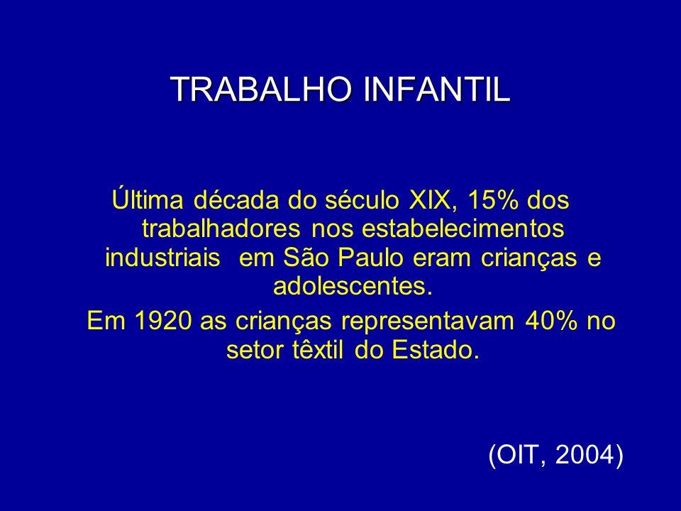 TRABALHO INFANTIL Última década do século XIX, 15% dos trabalhadores nos estabelecimentos industriais em São Paulo eram crianças e adolescentes. Em 19