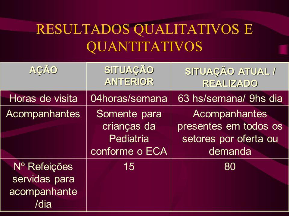 RESULTADOS QUALITATIVOS E QUANTITATIVOS AÇÃO SITUAÇÃO ANTERIOR SITUAÇÃO ATUAL / REALIZADO Horas de visita04horas/semana63 hs/semana/ 9hs dia AcompanhantesSomente para crianças da Pediatria conforme o ECA Acompanhantes presentes em todos os setores por oferta ou demanda Nº Refeições servidas para acompanhante /dia 1580