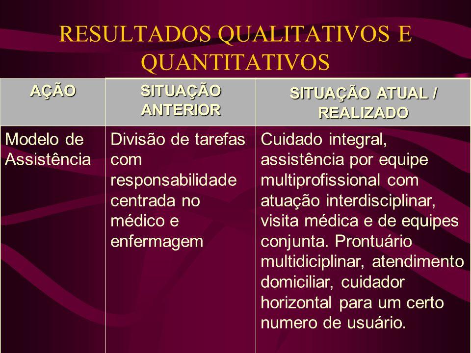 RESULTADOS QUALITATIVOS E QUANTITATIVOS AÇÃO SITUAÇÃO ANTERIOR SITUAÇÃO ATUAL / REALIZADO Modelo de Assistência Divisão de tarefas com responsabilidade centrada no médico e enfermagem Cuidado integral, assistência por equipe multiprofissional com atuação interdisciplinar, visita médica e de equipes conjunta.