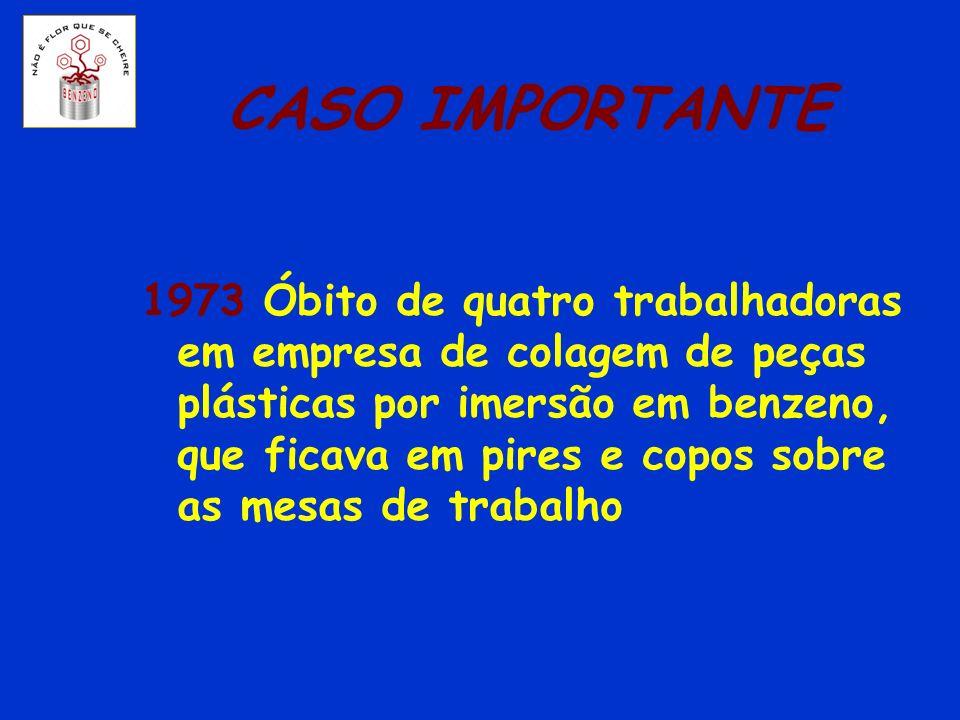 CASO IMPORTANTE 1973 Óbito de quatro trabalhadoras em empresa de colagem de peças plásticas por imersão em benzeno, que ficava em pires e copos sobre