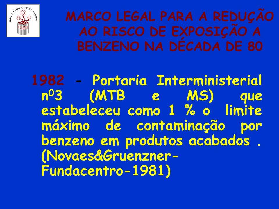 MARCO LEGAL PARA A REDUÇÃO AO RISCO DE EXPOSIÇÃO A BENZENO NA DÉCADA DE 80 1982 - Portaria Interministerial n 0 3 (MTB e MS) que estabeleceu como 1 %
