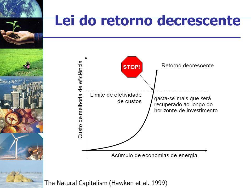Lei do retorno decrescente gasta-se mais que será recuperado ao longo do horizonte de investimento Retorno decrescente Limite de efetividade de custos