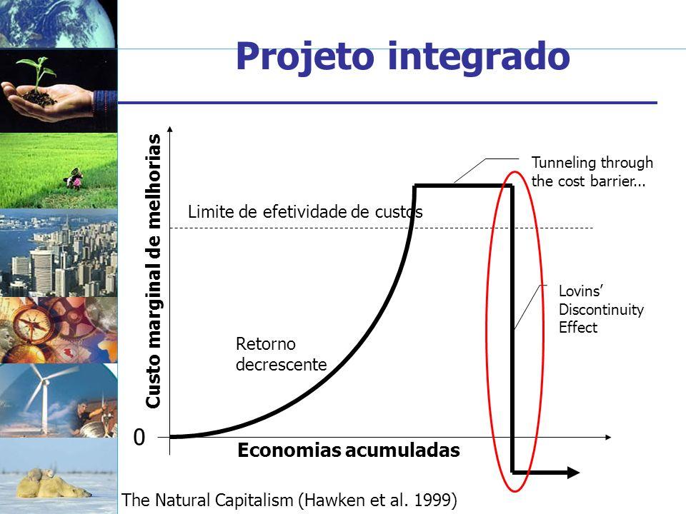 Projeto integrado 0 Custo marginal de melhorias Economias acumuladas Retorno decrescente Limite de efetividade de custos Tunneling through the cost ba