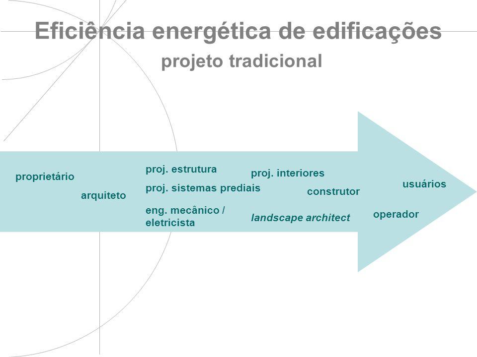 Eficiência energética de edificações projeto tradicional construtor proj. interiores arquiteto landscape architect operador proprietário usuários proj