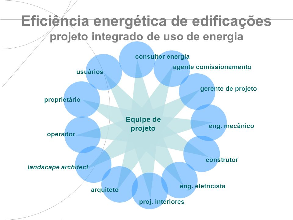 Eficiência energética de edificações projeto integrado de uso de energia Equipe de projeto eng. mecânico construtor eng. eletricista proj. interiores