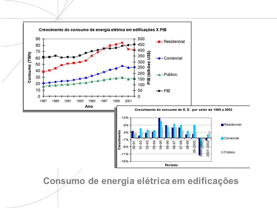 Consumo de energia elétrica em edificações